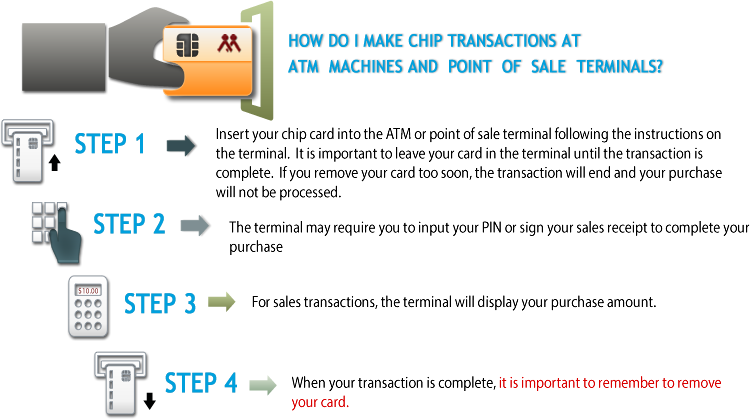 How to use the EMV Card